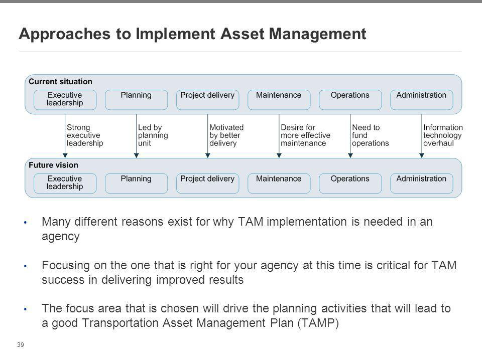 Approaches to Implement Asset Management