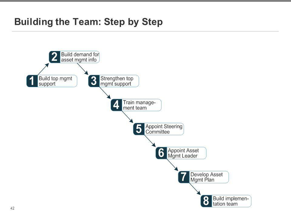 Building the Team: Step by Step