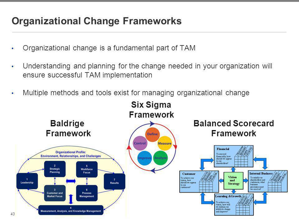 Organizational Change Frameworks
