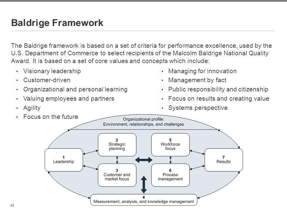 Baldrige Framework