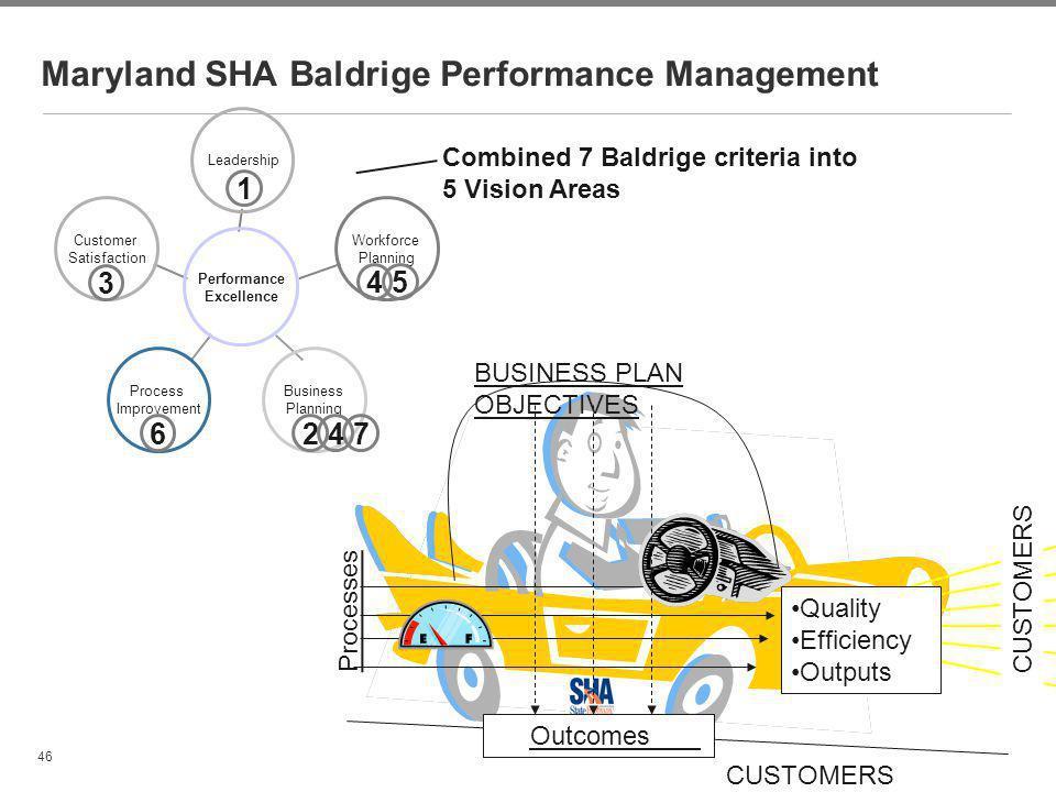 Maryland SHA Baldrige Performance Management