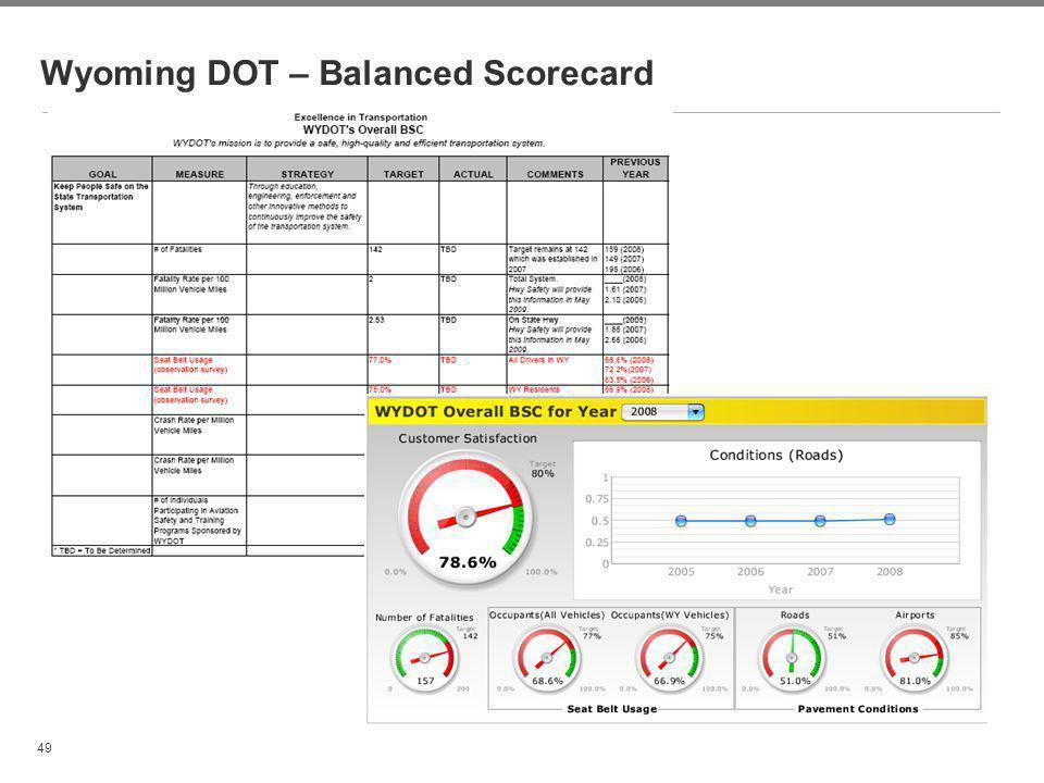 Wyoming DOT – Balanced Scorecard