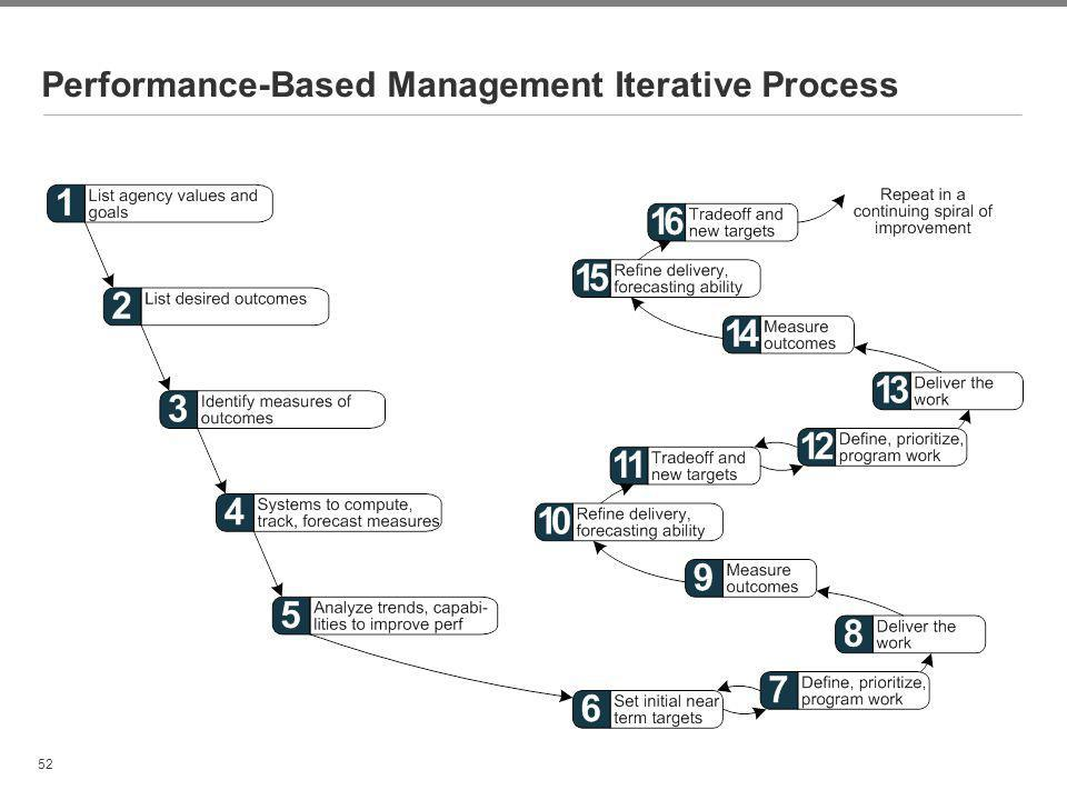 Performance-Based Management Iterative Process
