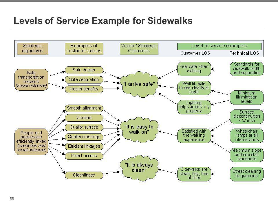 Levels of Service Example for Sidewalks