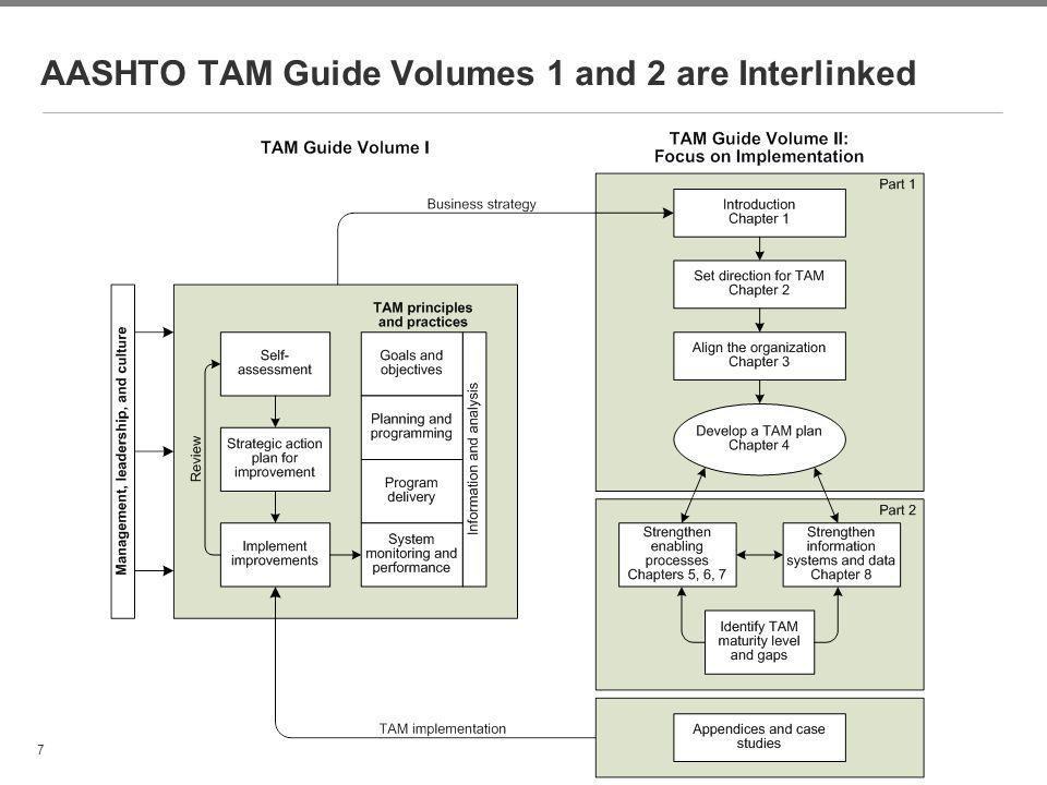 AASHTO TAM Guide Volumes 1 and 2 are Interlinked
