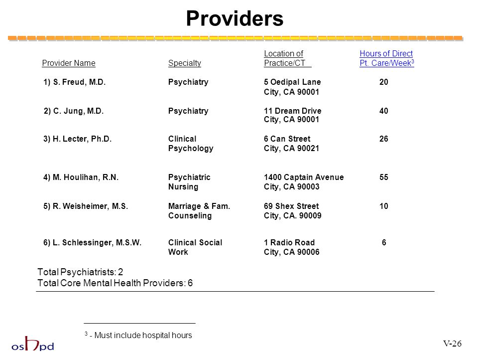 Providers Total Psychiatrists: 2 Total Core Mental Health Providers: 6