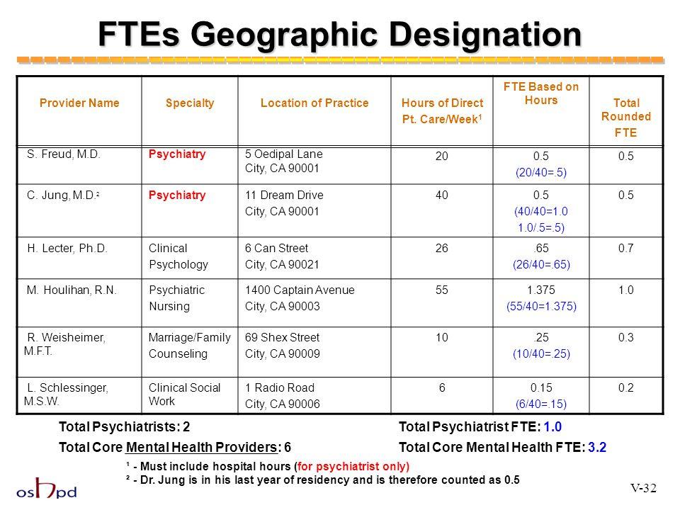 FTEs Geographic Designation