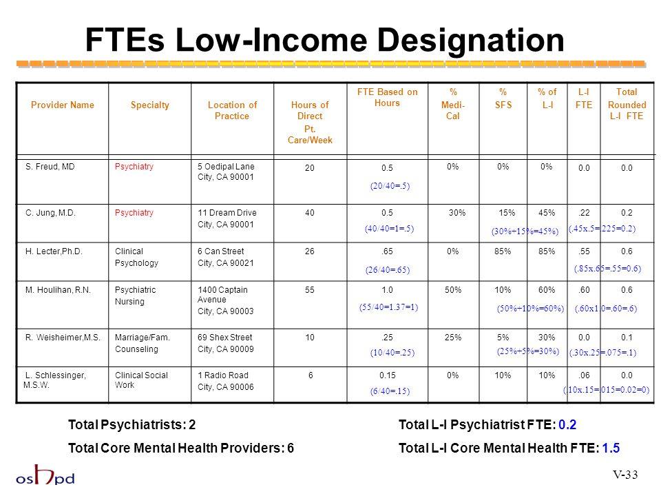 FTEs Low-Income Designation