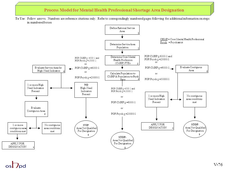 Process Model for Mental Health Professional Shortage Area Designation