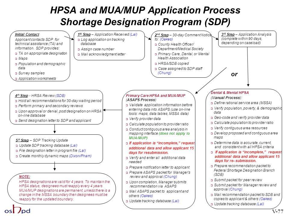 HPSA and MUA/MUP Application Process Shortage Designation Program (SDP)
