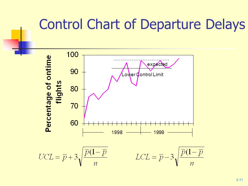 Control Chart of Departure Delays