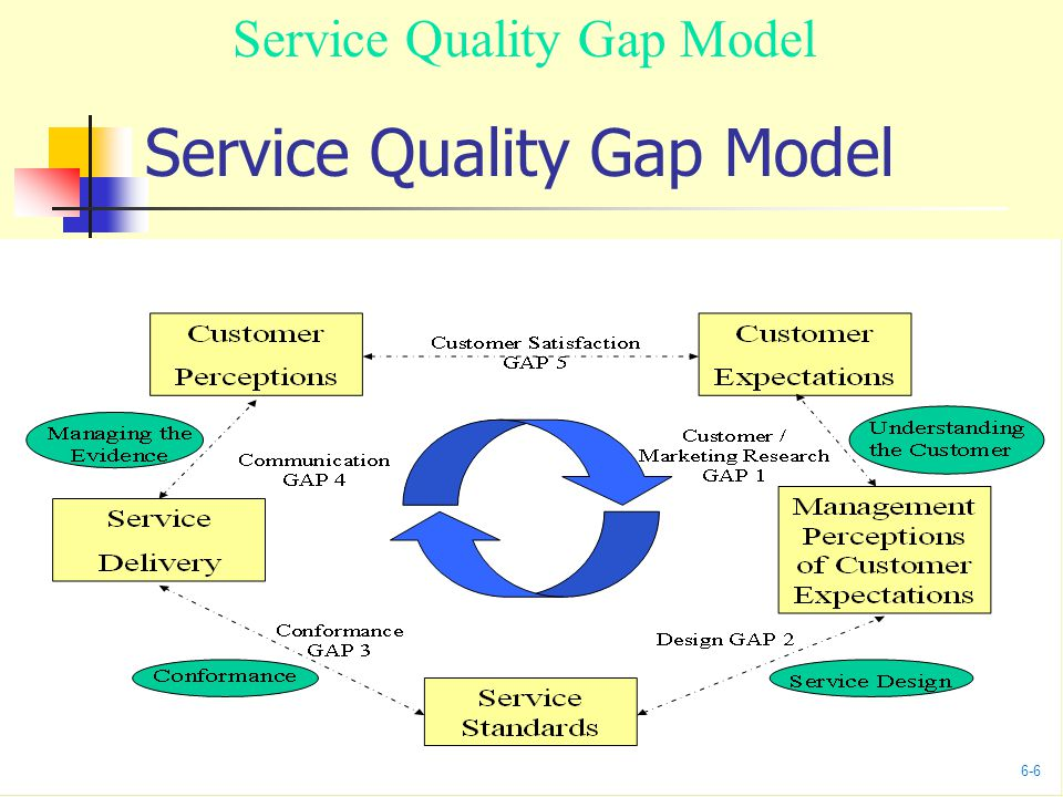 Service Quality Gap Model