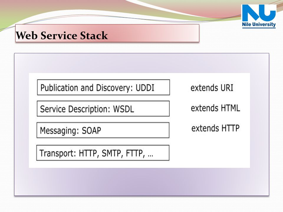 Web Service Over View Web Service Stack
