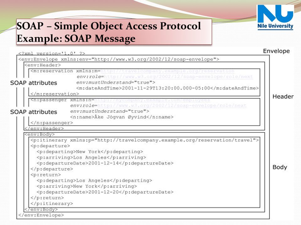 SOAP – Simple Object Access Protocol Example: SOAP Message