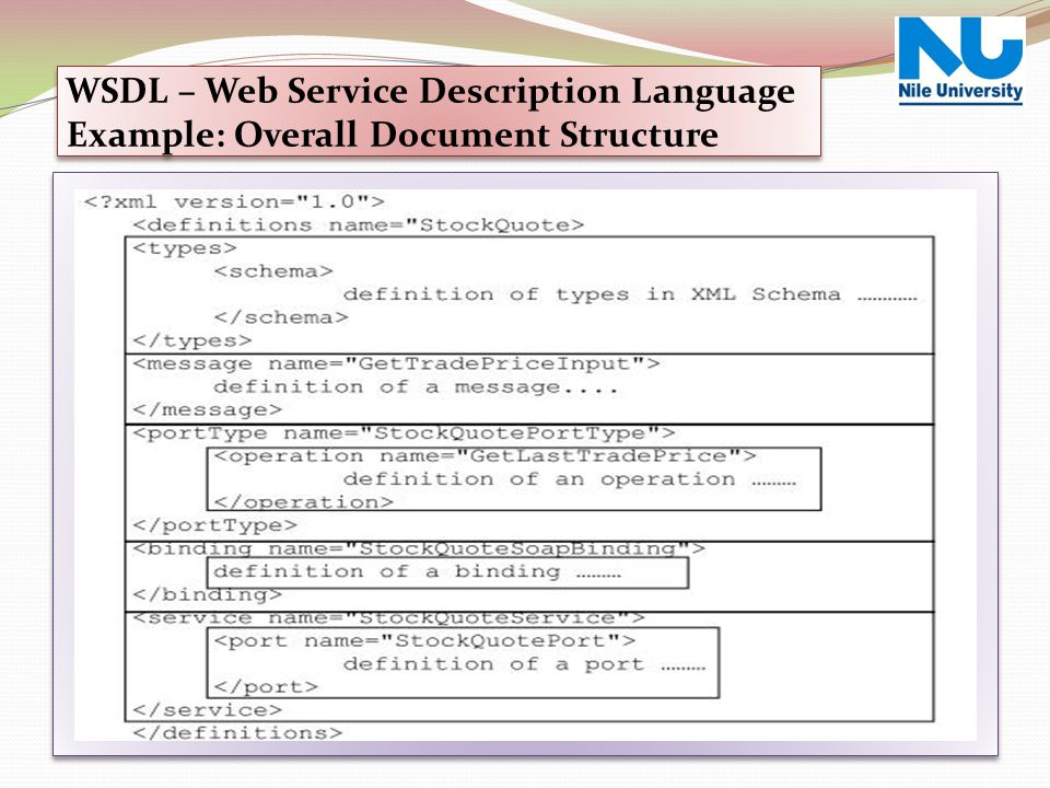 Web Service Over View WSDL – Web Service Description Language Example: Overall Document Structure.