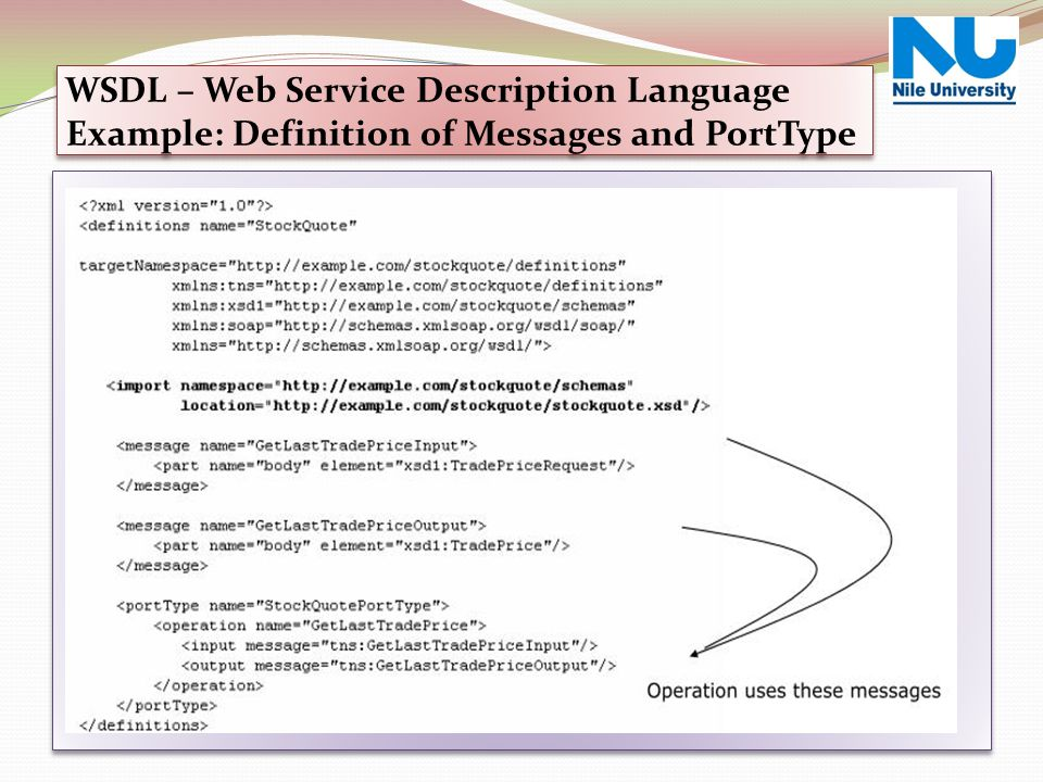 Web Service Over View WSDL – Web Service Description Language Example: Definition of Messages and PortType.