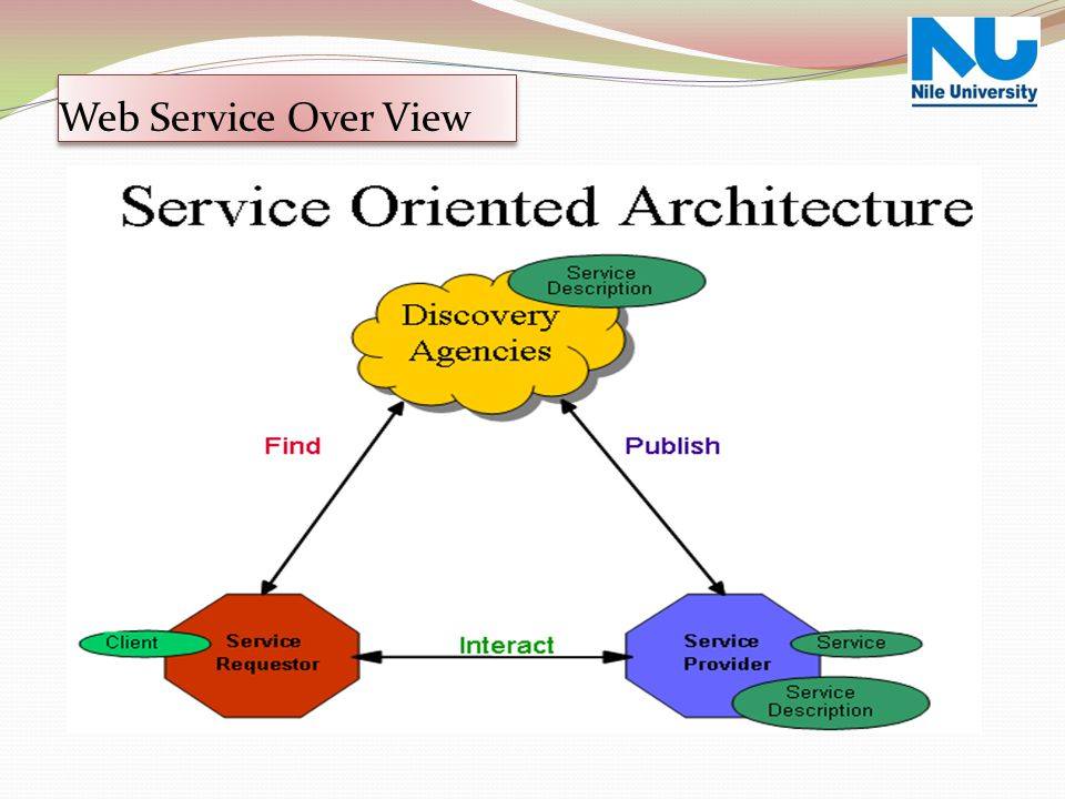 Web Service Over View Web Service Over View
