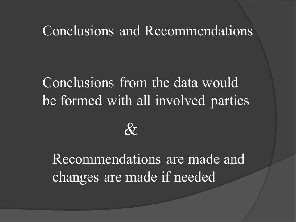 & Conclusions and Recommendations Conclusions from the data would