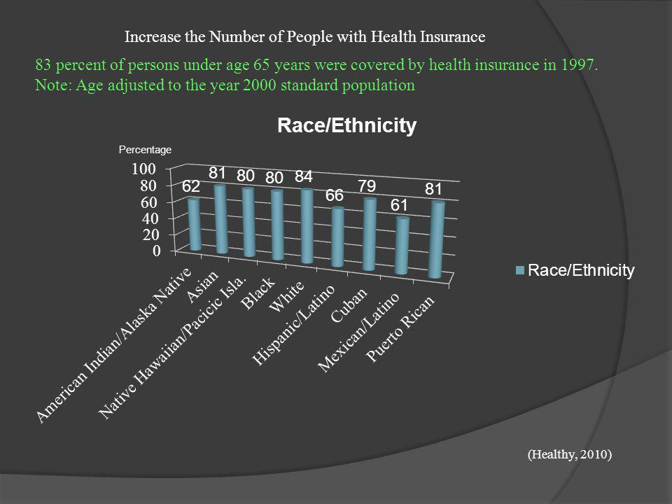 Increase the Number of People with Health Insurance