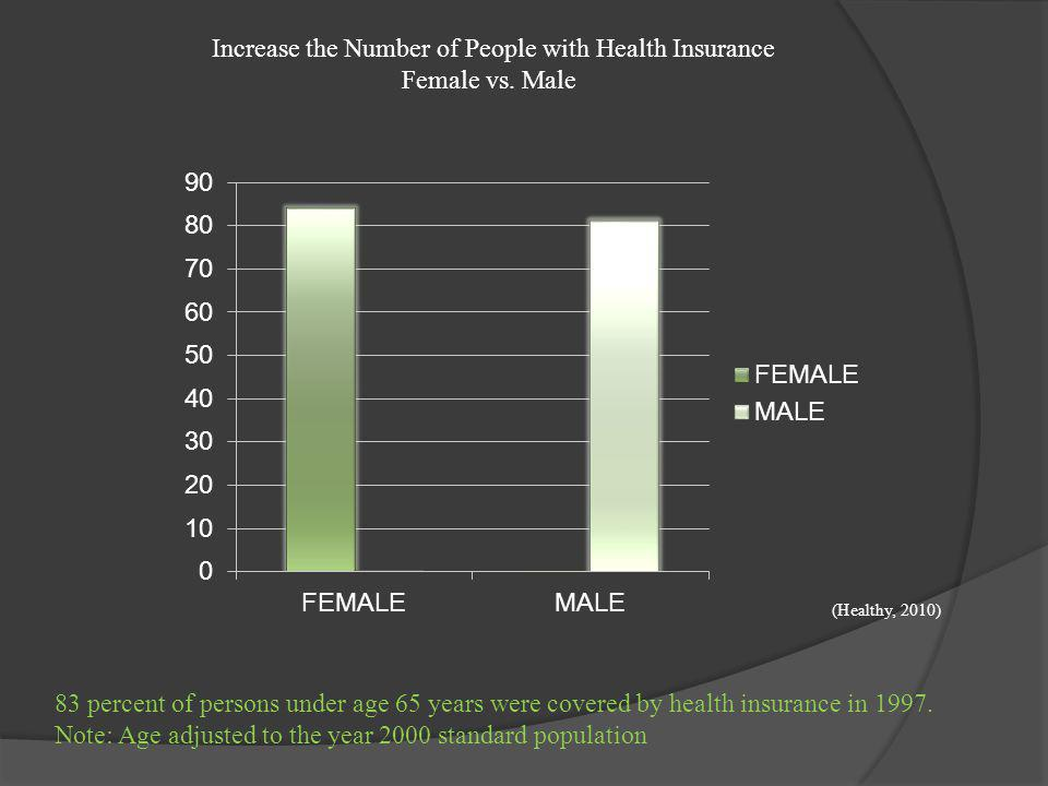 Increase the Number of People with Health Insurance Female vs. Male