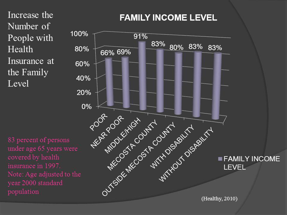 Increase the Number of People with Health Insurance at the Family Level