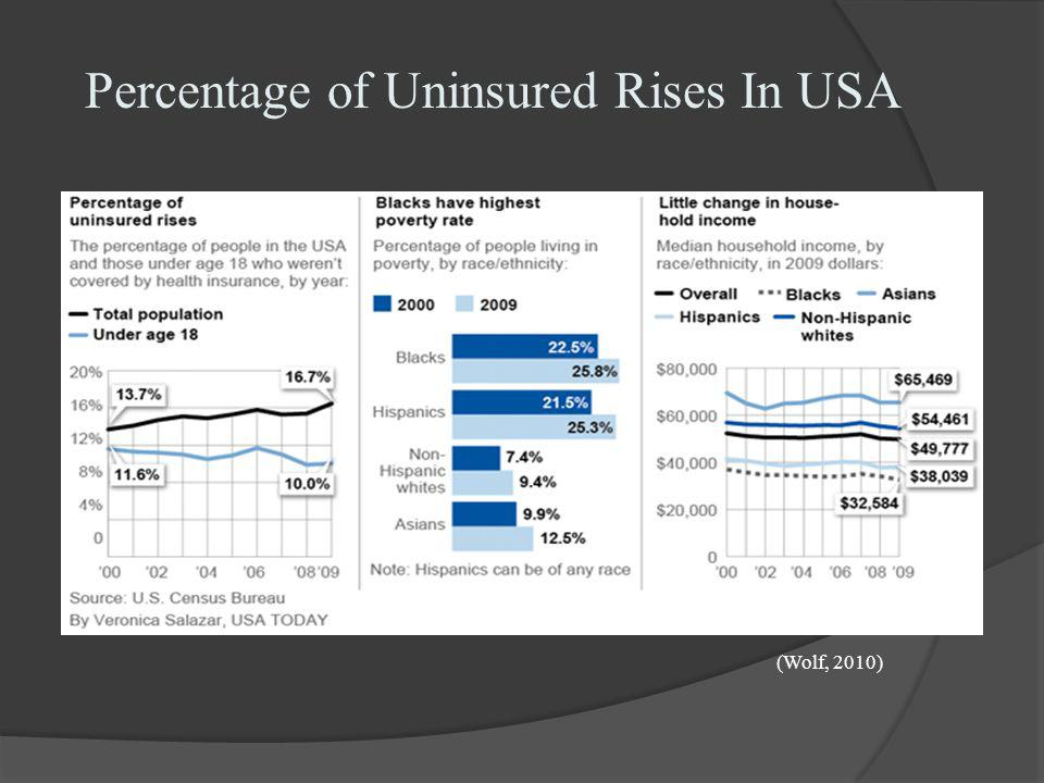 Percentage of Uninsured Rises In USA