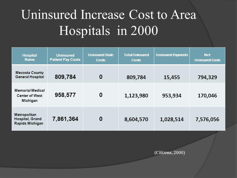 Uninsured Increase Cost to Area Hospitals in 2000