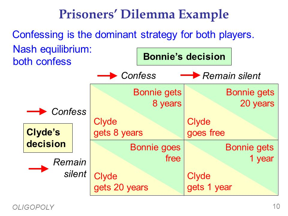 T-Mobile & Verizon in the Prisoners' Dilemma