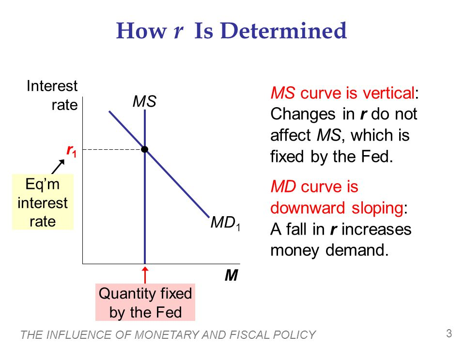How the Interest-Rate Effect Works