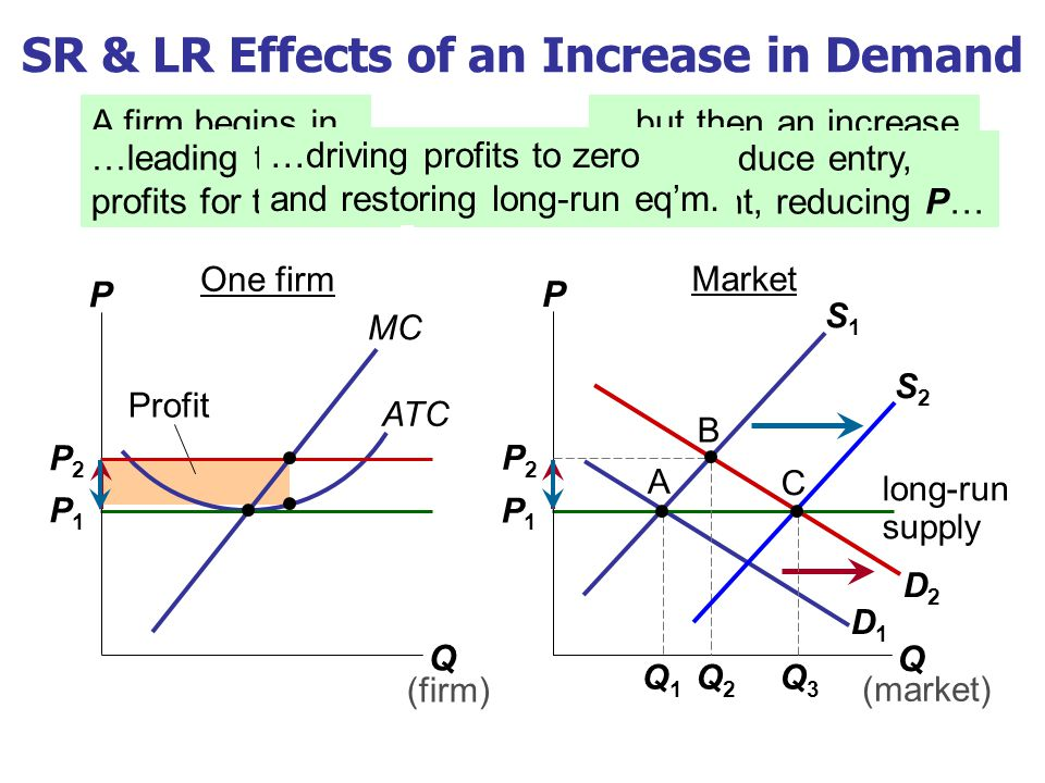 Why the LR Supply Curve Might Slope Upward