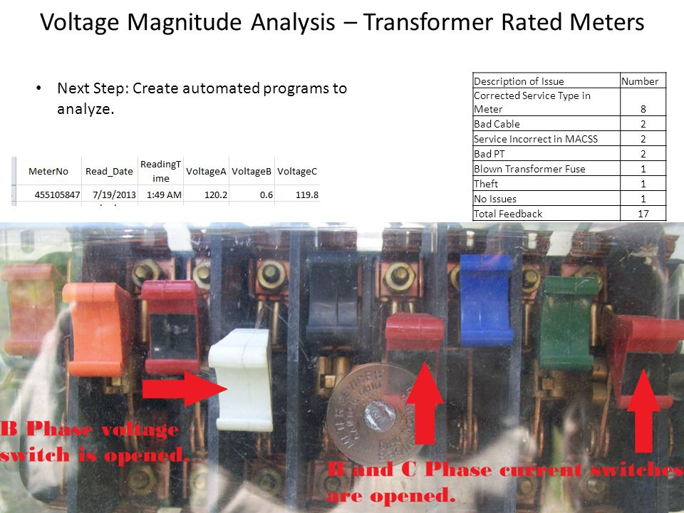 Voltage Magnitude Analysis – Transformer Rated Meters