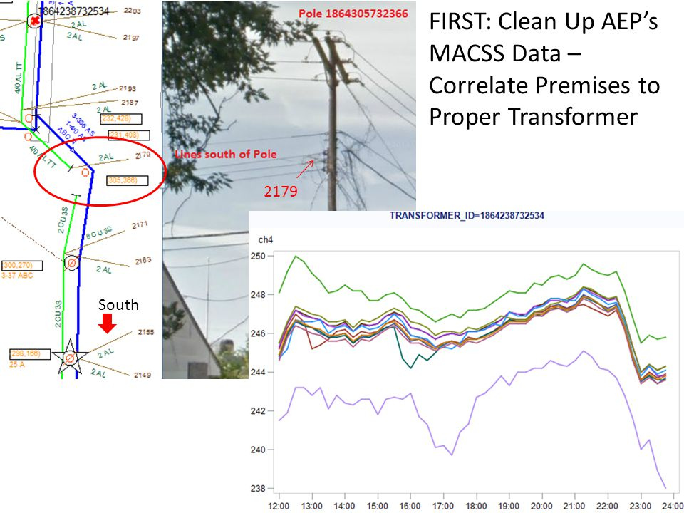 FIRST: Clean Up AEP's MACSS Data – Correlate Premises to Proper Transformer