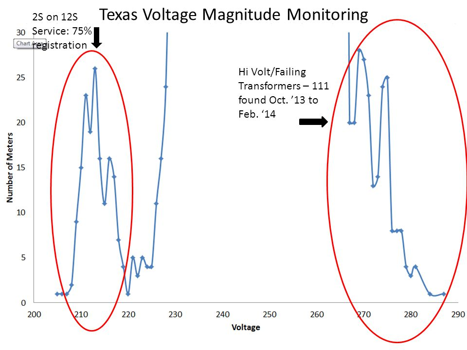Texas Voltage Magnitude Monitoring