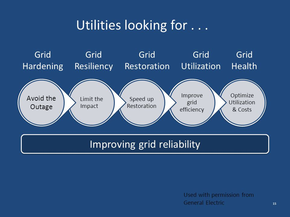 Utilities looking for . . . Improving grid reliability Grid Hardening