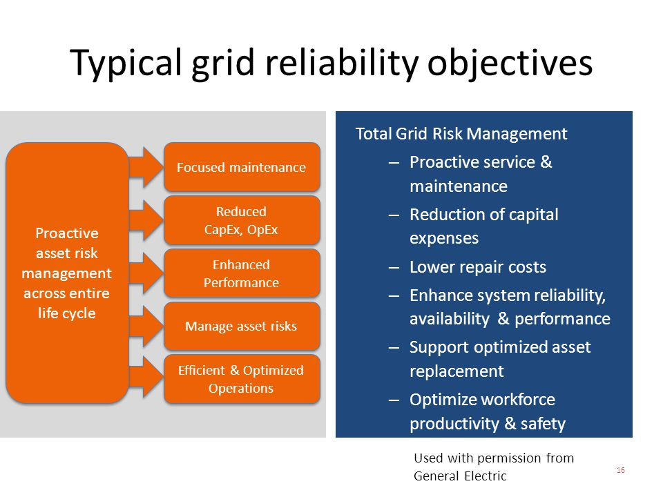 Typical grid reliability objectives