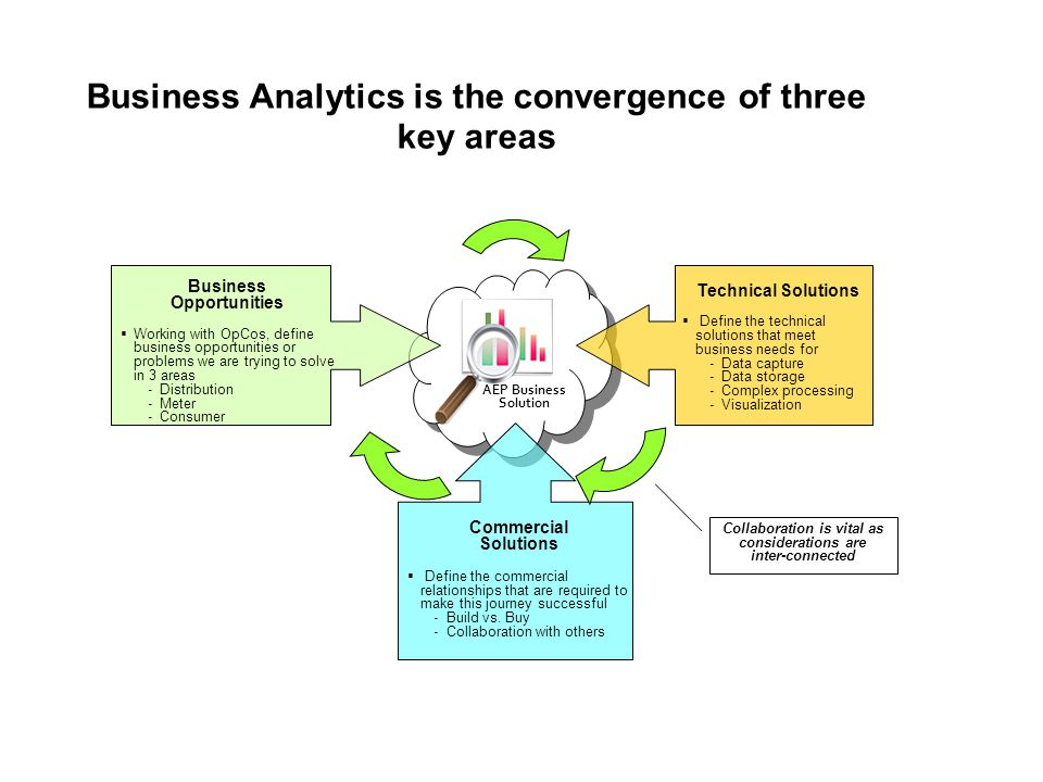 Business Analytics is the convergence of three key areas