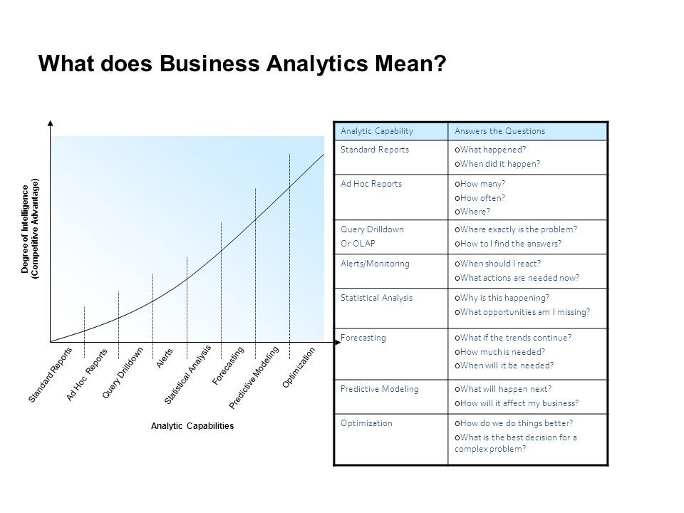 Degree of Intelligence (Competitive Advantage) Analytic Capabilities
