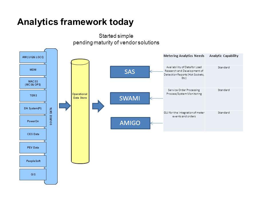 Metering Analytics Needs