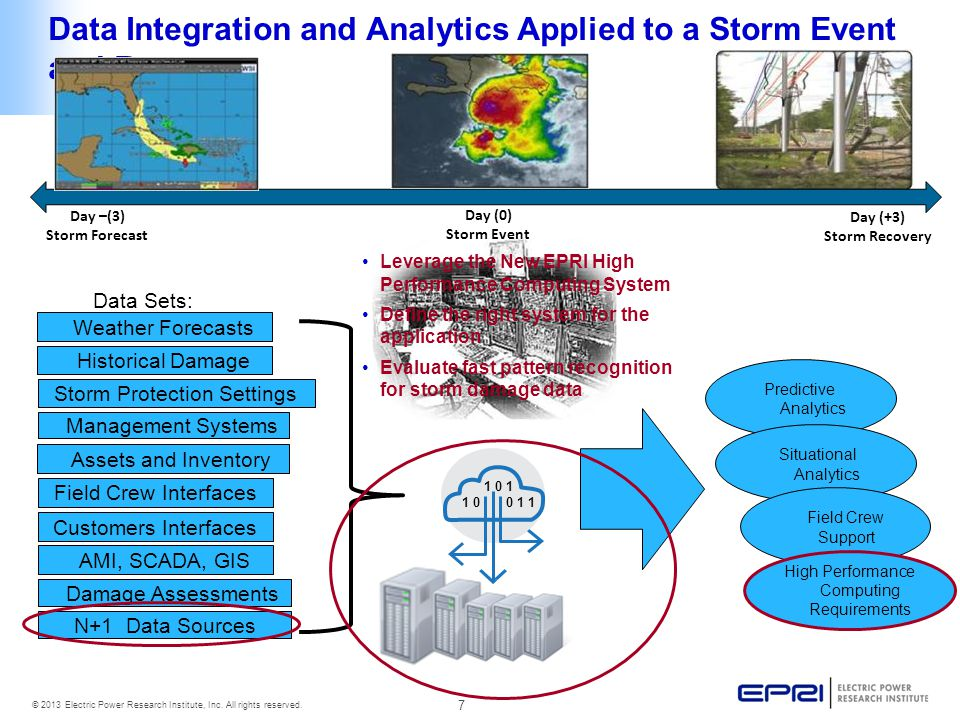 Data Integration and Analytics Applied to a Storm Event and Recovery