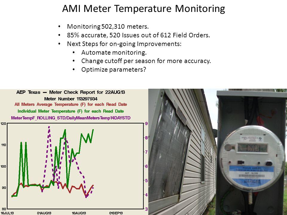 AMI Meter Temperature Monitoring