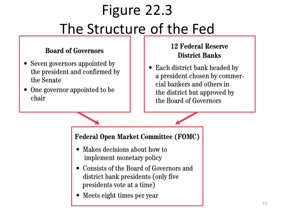 Figure 22.3 The Structure of the Fed