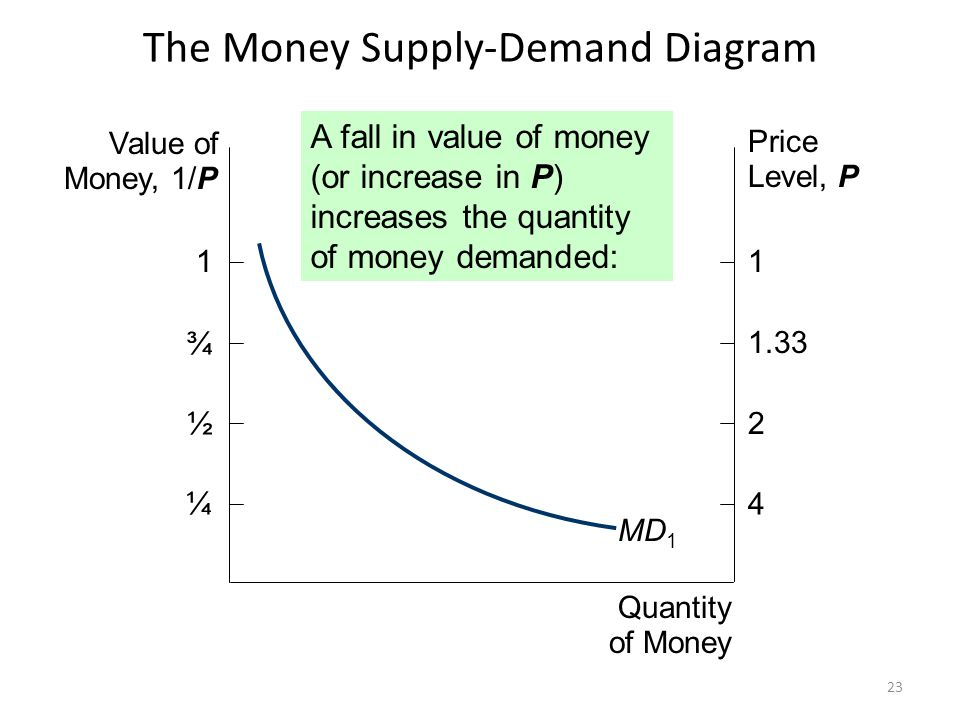 The Money Supply-Demand Diagram