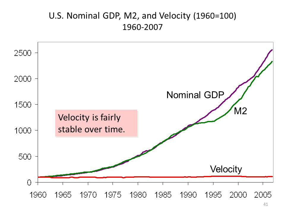 U.S. Nominal GDP, M2, and Velocity (1960=100) 1960-2007