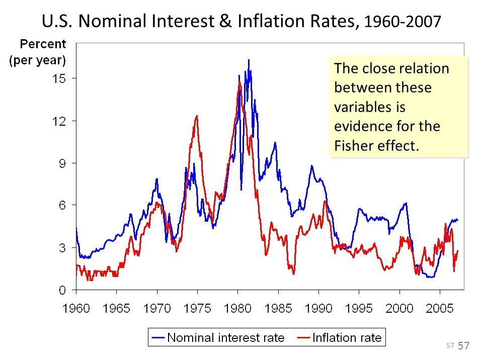 U.S. Nominal Interest & Inflation Rates, 1960-2007