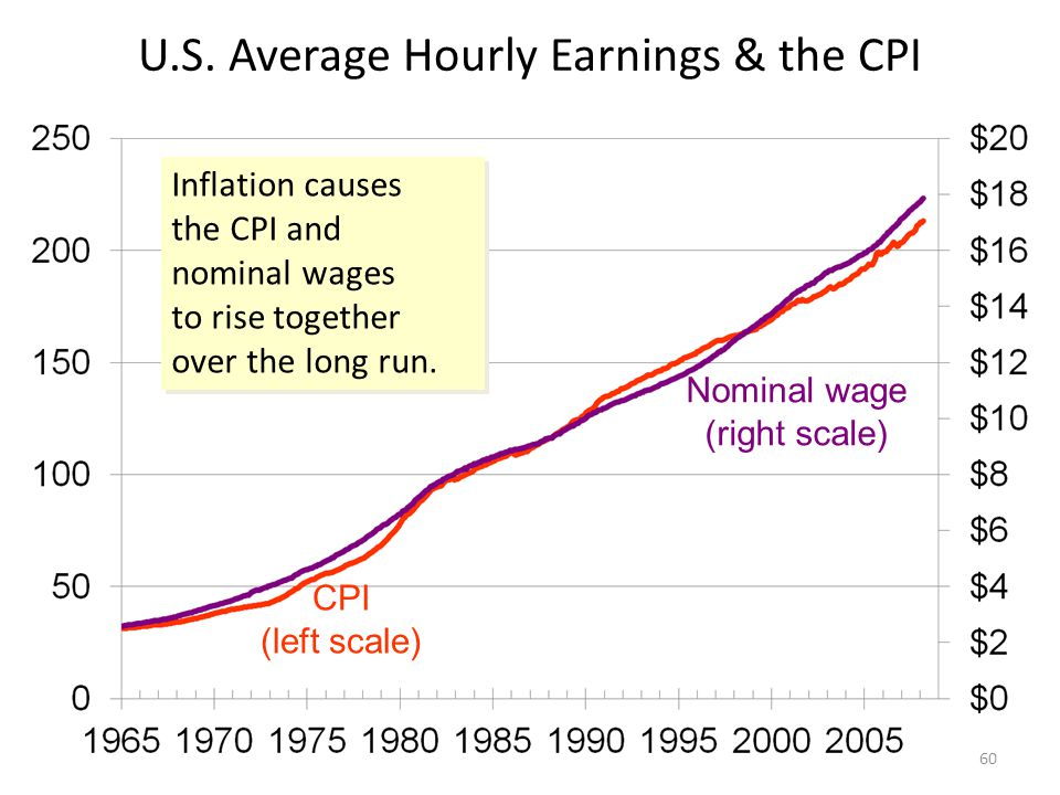 U.S. Average Hourly Earnings & the CPI