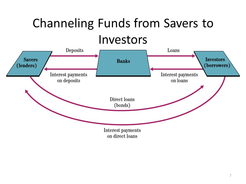 Channeling Funds from Savers to Investors