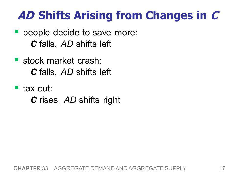 AD Shifts Arising from Changes in I