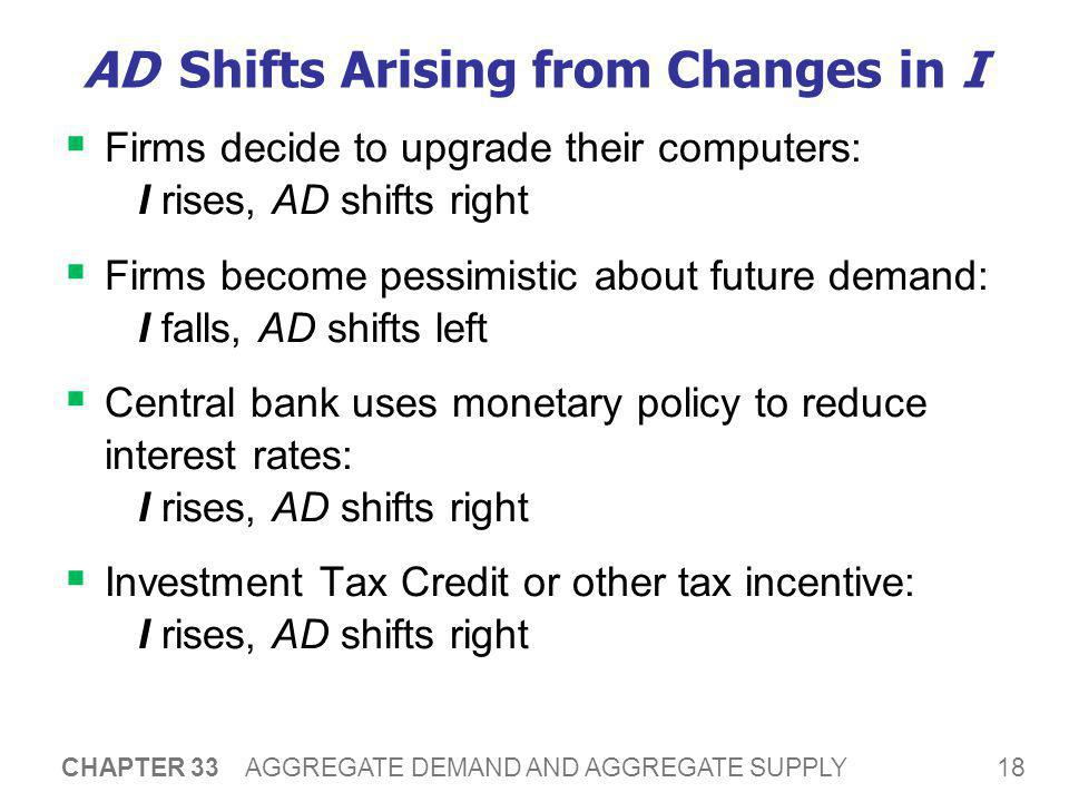 AD Shifts Arising from Changes in G