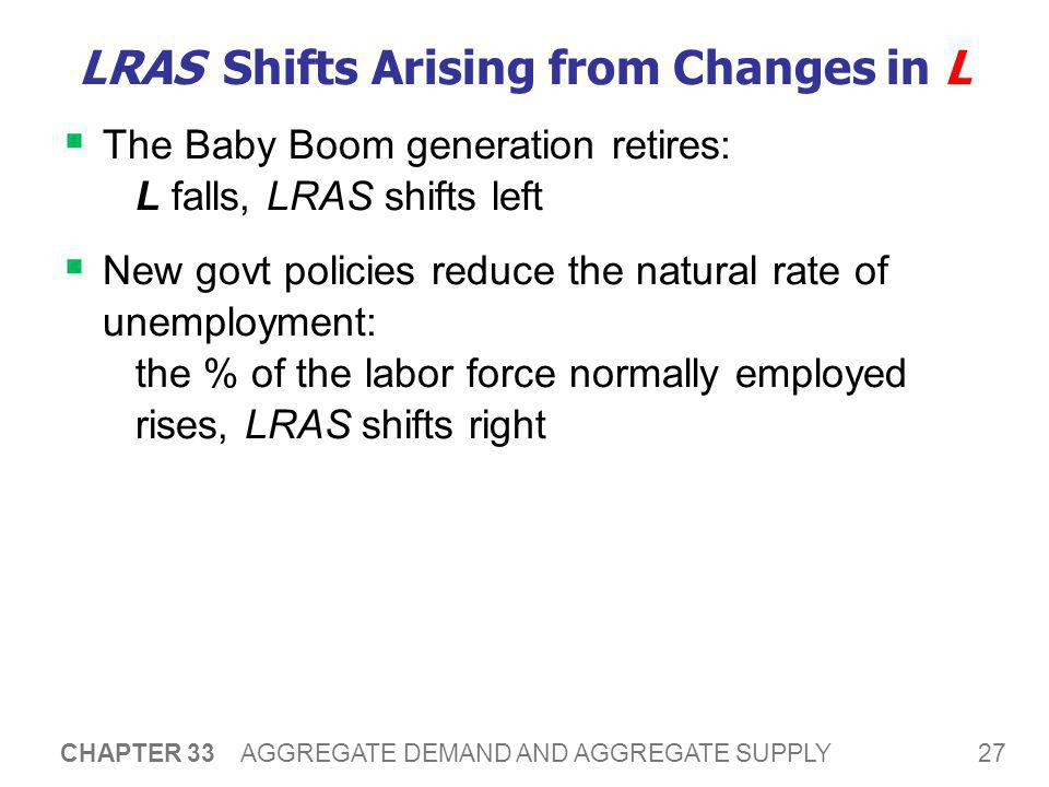 LRAS Shifts Arising from Changes in Physical or Human Capital
