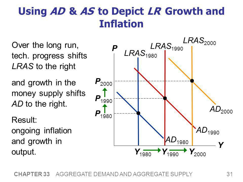 Short Run Aggregate Supply (SRAS)
